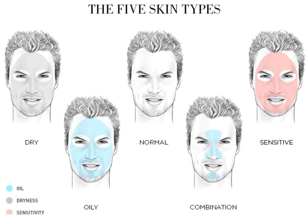 روش تشخیص انواع پوست